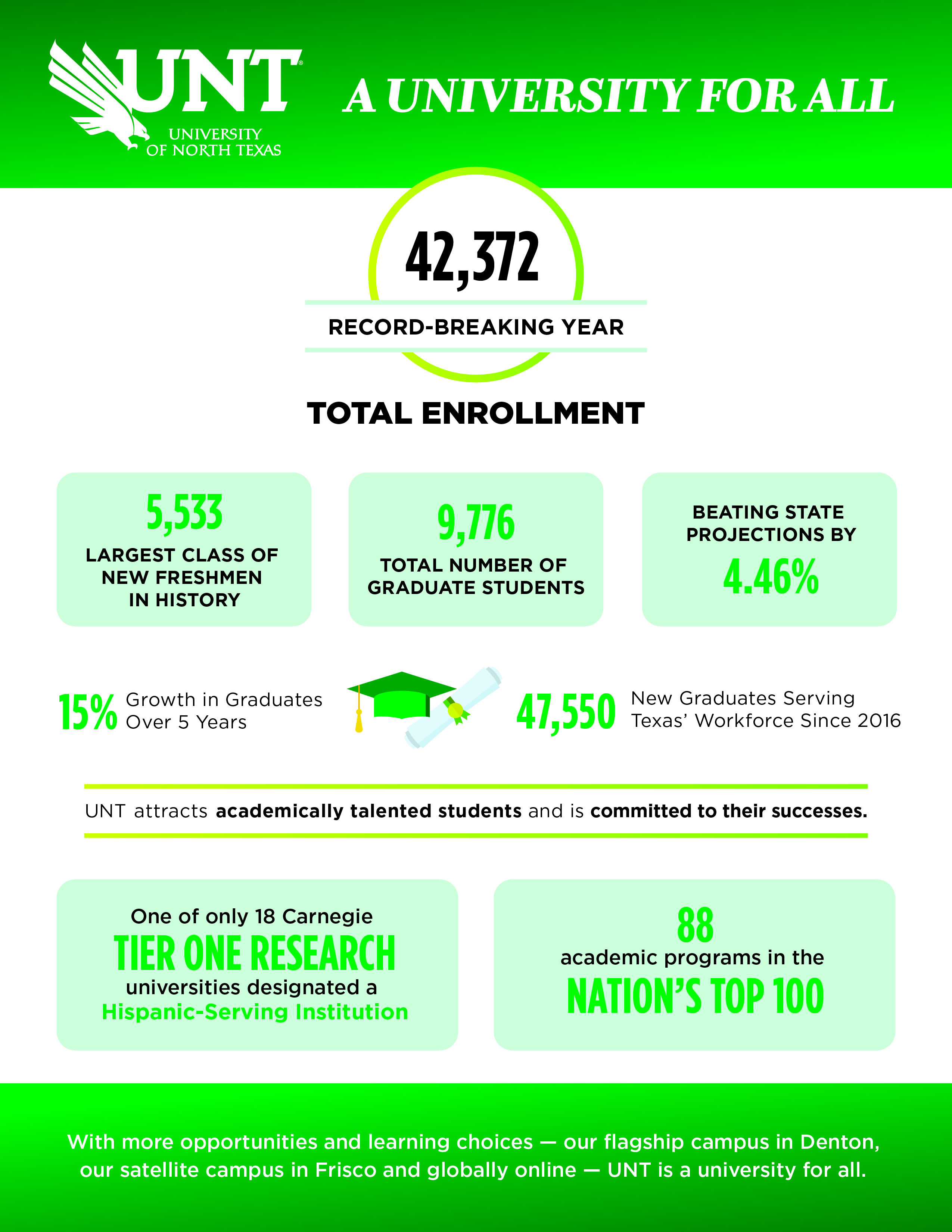 It's a 3-peat: UNT grows again, enrolls 42,372 to defy national trend