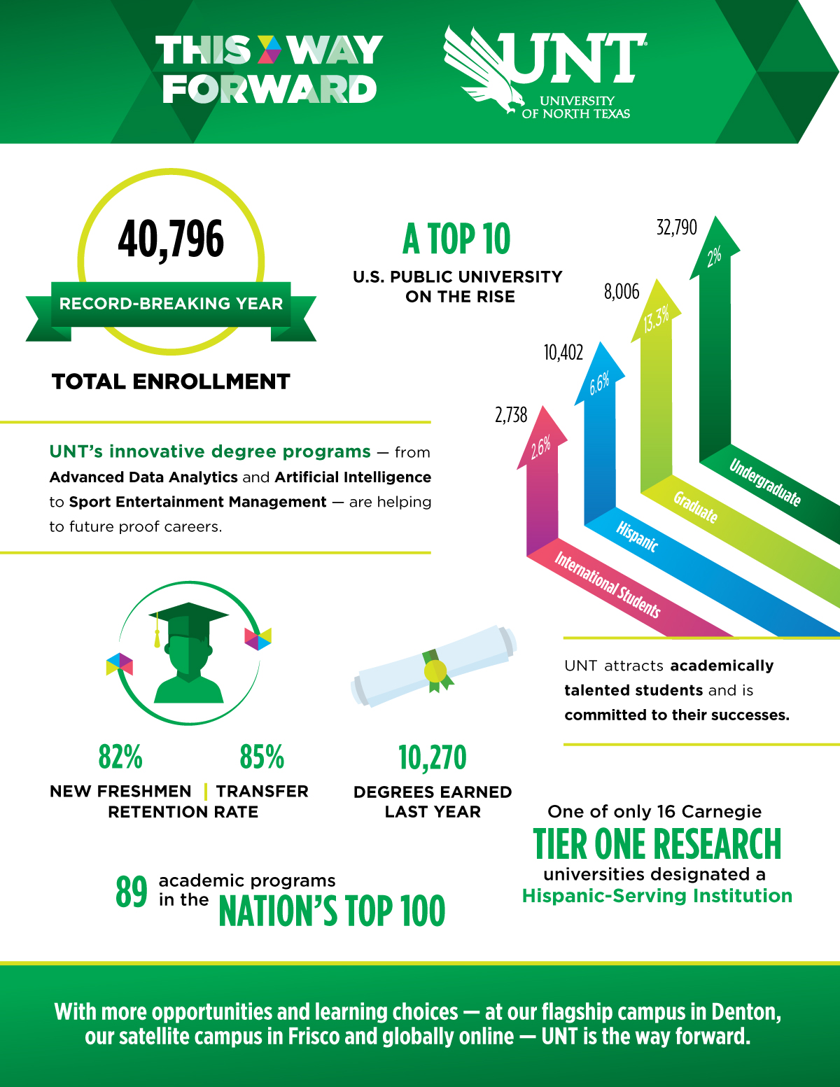 UNT enrollment hits an all-time high