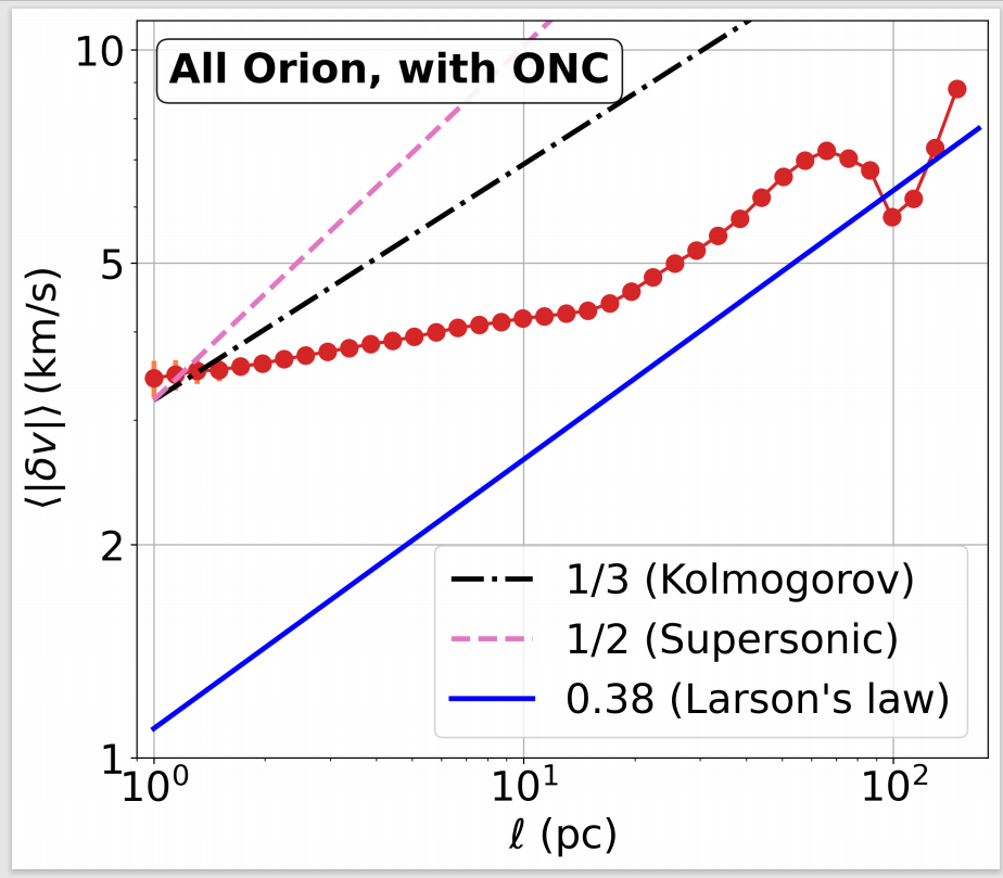 Li and Ha graph of the final result of the structure of Orion after their research